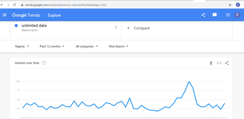 using google trend to build for buyer needs